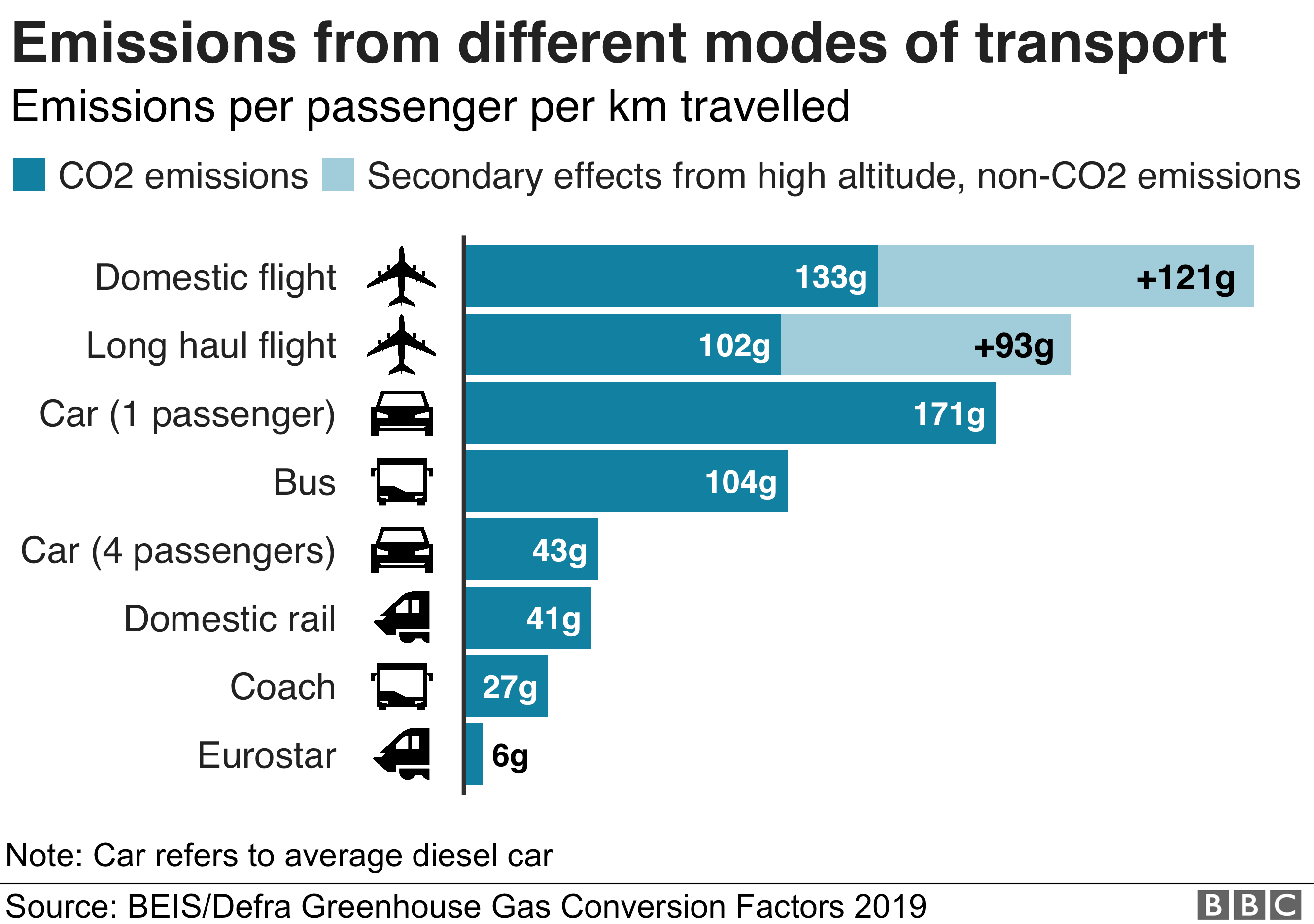 modes-of-transport-carbon-emissions