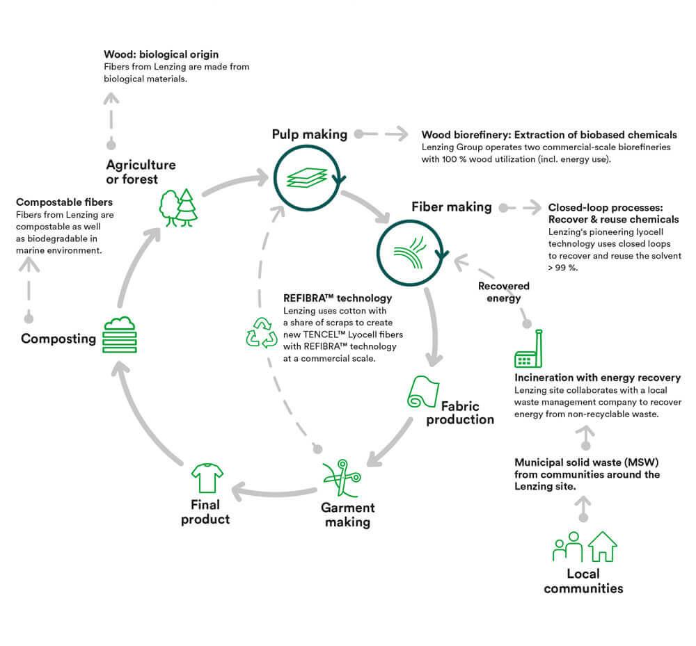 tencel-closed-loop-manufacturing
